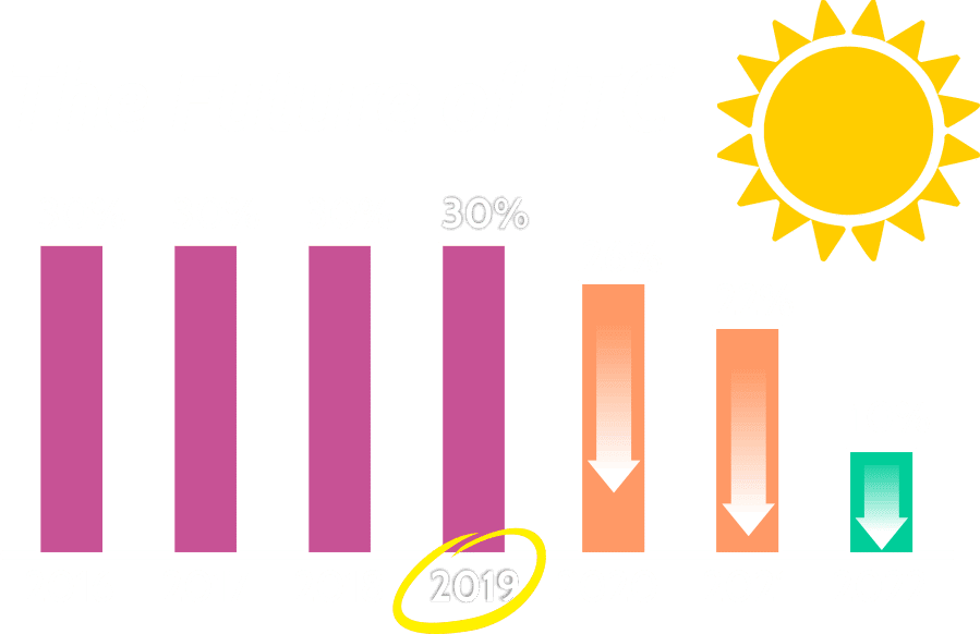 Future of ITC Solar Tax Credits